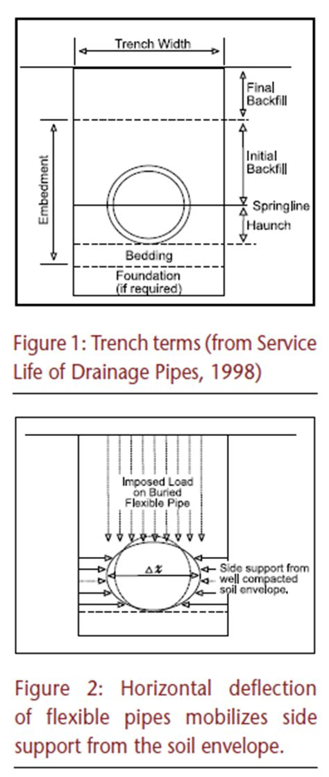 design guidelines for bridge size culverts flexible pipes for culvert and drainage applications