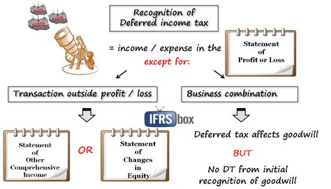 deferred tax calculation template ias 12 income taxes ifrsbox ifrs easy
