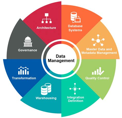 Management Search Data Management Diagram Images Search