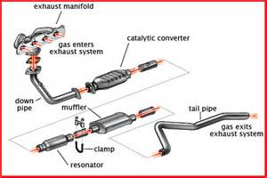 Exhaust System For Cars Car Exhaust System Www Pixshark Images Galleries