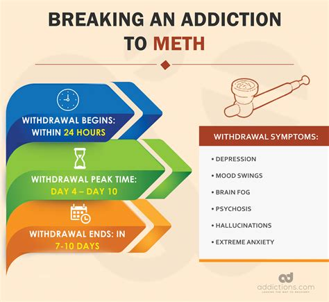 Meth Detox Period by Breaking Addiction How Does It Take To An