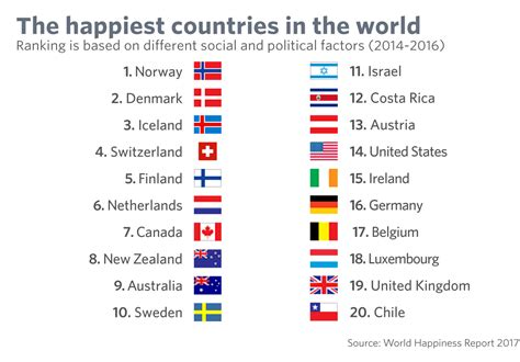 sorry america ranks no 1 for liberty and the pursuit of happiness marketwatch