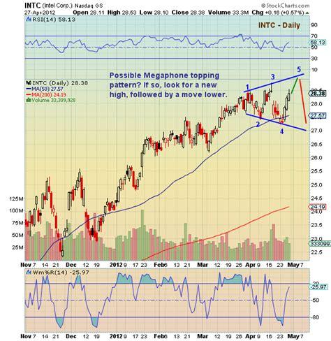 stock pattern megaphone chartology intel megaphone topping pattern see it market