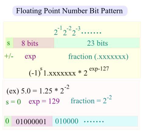 bit pattern numbers c tutorial quiz bit manipulation 2018
