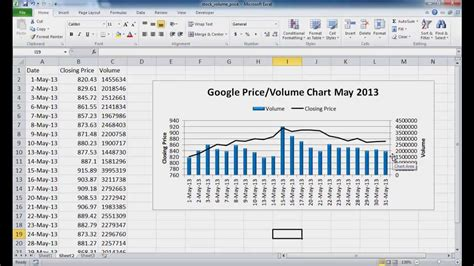 publish like a from mind to market volume 2 books create a stock price and volume chart