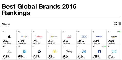 best global brands microsoft ranked 4th in the best global brands 2016 list