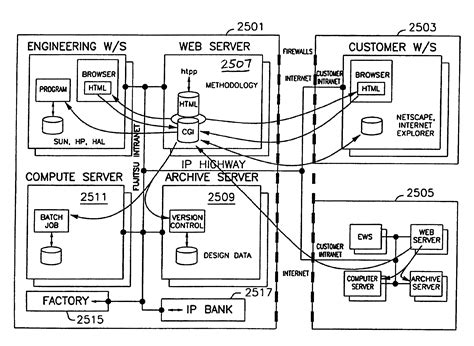 integrated circuit design flow integrated circuit design methodology 28 images integrated circuit design flow 28 images