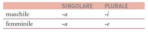 G Ci G 003 genere e numero degli aggettivi in quot la grammatica italiana quot