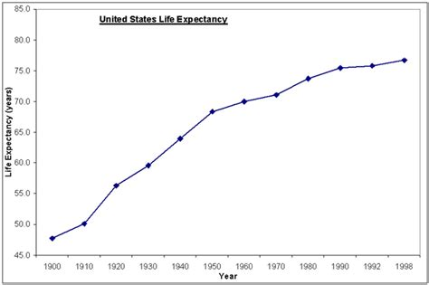 average lifespan why your health care is so darn expensive gt gt four winds 10 winds