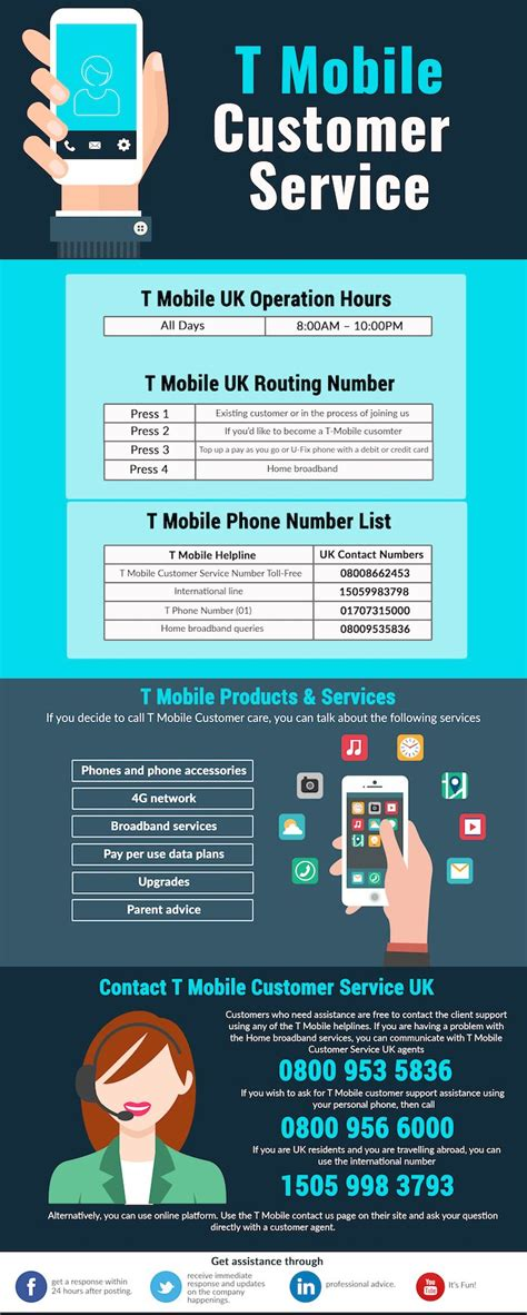 t mobile customer service t mobile numbers working the updated number on