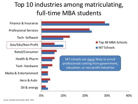Mba Vs Masters In Financial Engineering by Linkedin Data Analysis M7 Schools Vs Top 48 Mba Schools