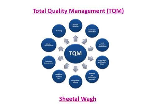 Mba Total Quality Management Pdf by Total Quality Management Tqm