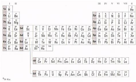 printable periodic table with ionization energy savvy chemist periodicity 1 ionisation energy and