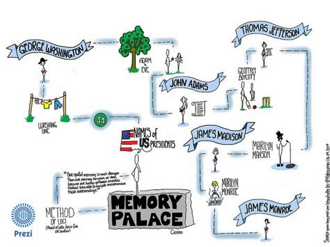 my visualnotes for an example of using quot the memory palace