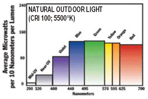 full spectrum non uv light bulbs full spectrum natural lighting