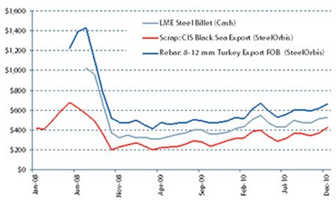 current primary and scrap metal prices lme london metal a successful year for the lme steel billet contract