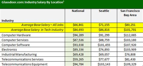 Industrial And Systems Engineering Mba Salary by Battle Of The Tech Paycheck San Francisco Vs Seattle