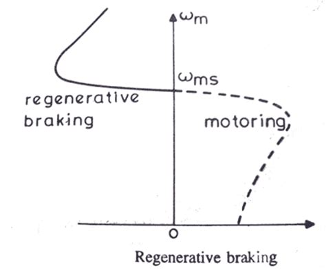 induction motor dynamic braking eletrical materials