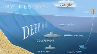 The deep web dark web and the darknet marketplaces dream market