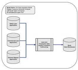 etl high level design document template using logical data models for data integration modeling