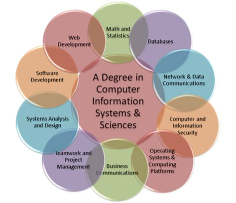 Mba Information Systems Title by Thecb Tuning Computer Information Systems And Sciences