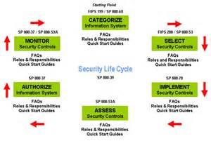 Dod Risk Management Plan Template by Certification Risk Management Framework Rmf
