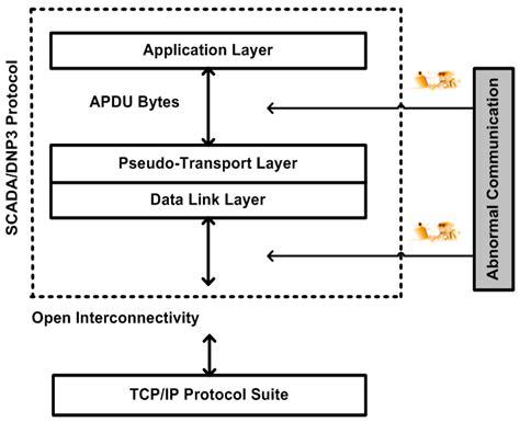 design application protocol sensors free full text design and development of