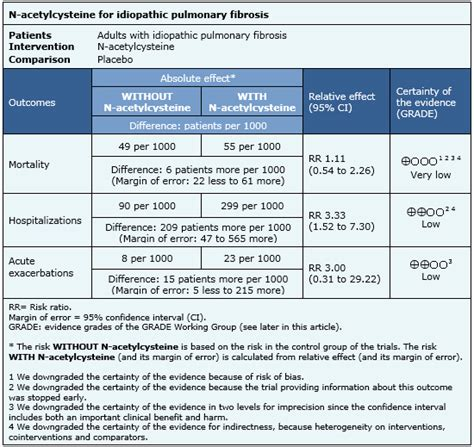 new guidelines for idiopathic pulmonary fibrosis the lancet is n acetylcysteine effective in the treatment of