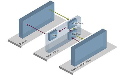 design pattern mvc architecture le design pattern mvc en php web php