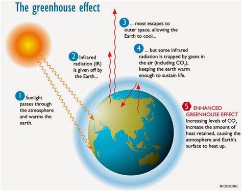 8 Worthy Global Causes by Causes Of Global Warming Yahoo Search Results Yahoo