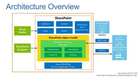 architecture workflow sharepoint 2013 workflow ups and downs