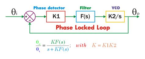 phase locked loop block diagram with explanation phase locked loop and fm demodulation active filters applet