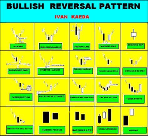 reversal pattern technical analysis technical analysis lovers e bullish reversal pattern