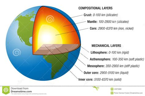 Interior Layers Of The Earth by Earth Structure White Stock Vector Image 43675989