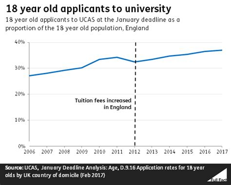 Total Number Of Mba Students In Us 2017 by Are Applications Falling In The Uk Fact