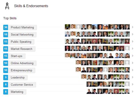 Linkedin For Mba Students by Tech Waffles Advanced Linkedin Tips For Mba Students