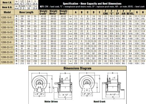 Standard Garden Hose Size by Electric Motor Shaft Size Chart Reelcraft Heavy Duty