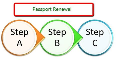 Passport Renewal Documents