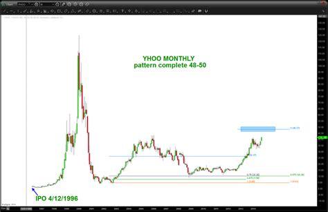 alibaba share price will yahoo yhoo stock top on alibaba ipo fervor see
