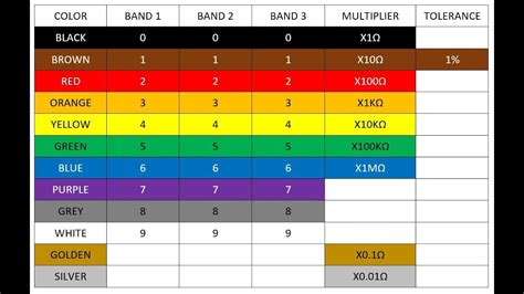 how to read resistor color code how to read a resistor reading resistor values resistor