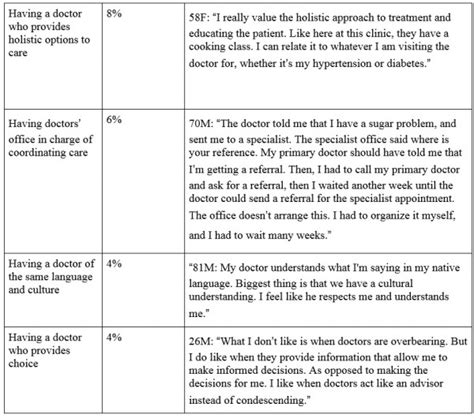 table of themes qualitative research what do people want from their health care a qualitative