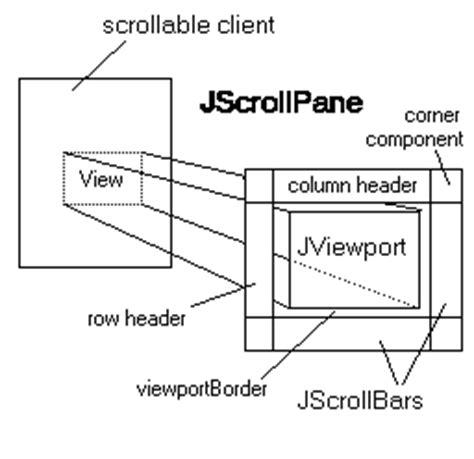 javax swing jcomponent jscrollpane java platform se 8