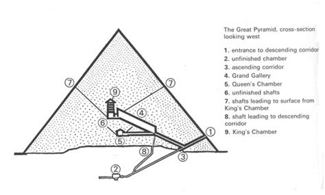 great pyramid cross section the giza1 pyramid cross