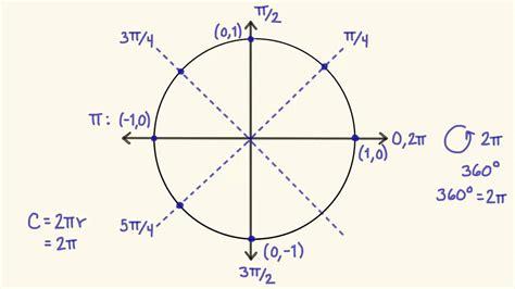 el millonesimo circulo como 8472455785 c 243 mo recordar el c 237 rculo unitario en trigonometr 237 a