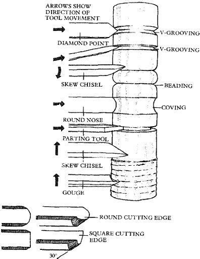types of woodworking tools 25 best ideas about wood lathe on woodturning