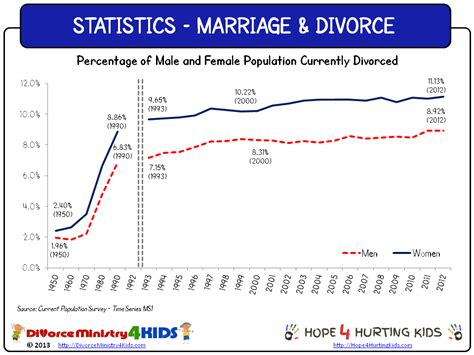Homosexual marriage statistics 2011 mustang