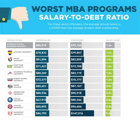 Cost Mba Program Per Year Baker by Sofi S Quot No Bs Quot 2017 Mba Rankings Examine Salary Vs Debt