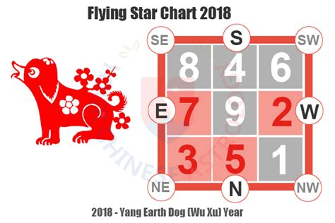 flying star chart feng shui tips  cures