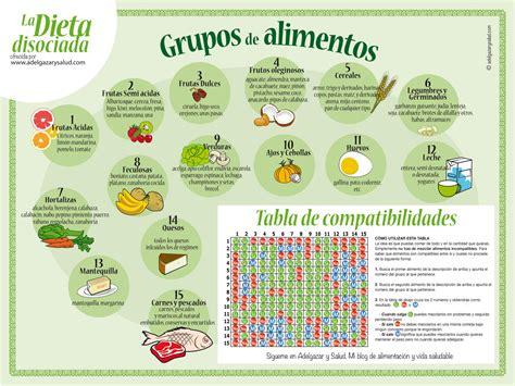 dieta alimentos disociados dieta disociada f 225 cil bien explicada y con su tabla de