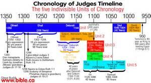 his of books book of judges samuel the last judge the prophet